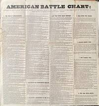 AMERICAN BATTLE CHART: CONTAINING AN ACCOUNT OF ALL THE BATTLES, ASSAULTS AND SKIRMISHES FOUGHT BY THE AMERICAN TROOPS SINCE THE COMMENCEMENT OF THE REVOLUTION: COMPILED FROM THE MOST AUTHENTIC SOURCES