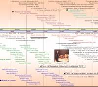 The Old Testament Timeline Poster
