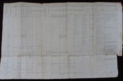 Philadelphia, Pittsburgh, and Norfolk: C. & A. Conrad; Somervell & Conrad; Bonsal, Conrad & Cs, 1810...