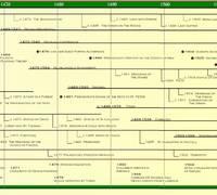 Renaissance Timeline Poster