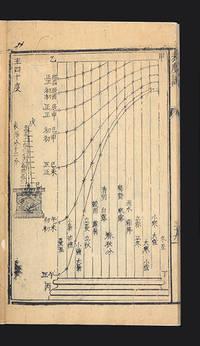 Biao du shuo [trans.: Explanation of the Gnomon]