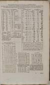 View Image 4 of 4 for LEXICON HEPTAGLOTTON, Hebraicum, Chaldaicum, Syriacum, Samaritanum, Aethiopicum, Arabicum, Conjuncti... Inventory #019794