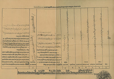 Gwalior, India, 1892-93, 1892. Paper browning, but generally sound; chips and tears at the edges and...