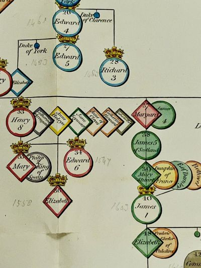 [MAP; EARLY BOARDGAME] A Genealogical...
