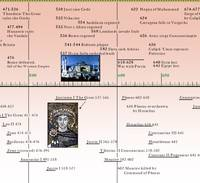 The Byzantine Empire Timeline Poster