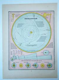 1889 Map of the Solar System, Illustrating Comparative Distances of the Planets From the Sun
