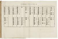 THE FIRST WORK PRINTED WITH ENGRAVED CHINESE TYPE IN FRANCE  Meditationes Sinicae, in quibus: I. Consideratur Linguae Philosophicae atque Universalis Natura qualis esse. II. Lingua Sinarum mandarinica, tum in Hieroglyphis, tum in Monosyllabis suis. III. Datur eorumdem Hieroglyphorum, ac Monosyllaborum. IV. Idque omne, progressu a Libris mere Euopaeis (de Sina tamen) ad Libros mere Sinicos, facto